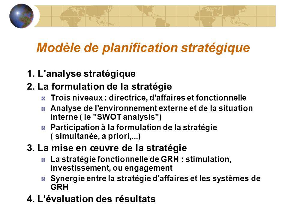 Modèle de planification stratégique