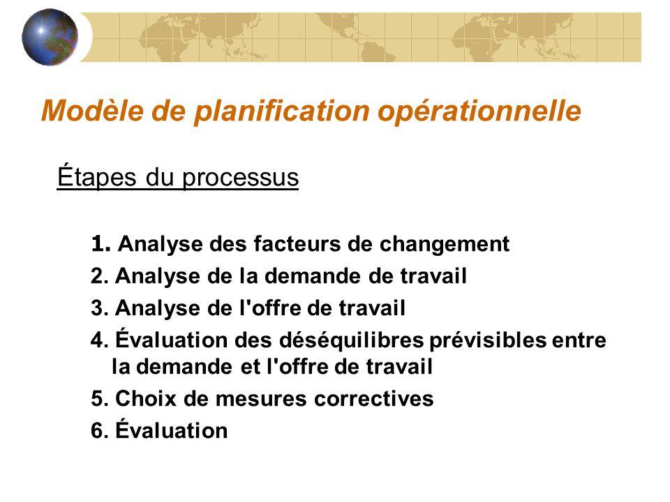 Modèle de planification opérationnelle