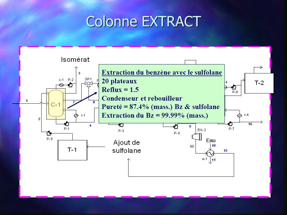 Colonne EXTRACT Extraction du benzène avec le sulfolane 20 plateaux