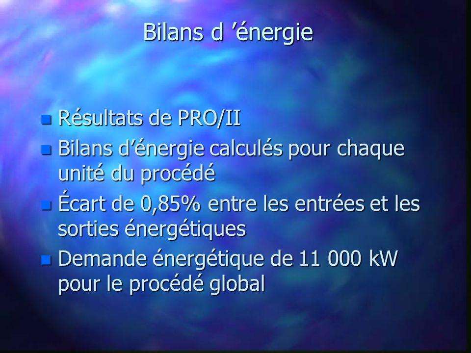 Bilans d 'énergie Résultats de PRO/II