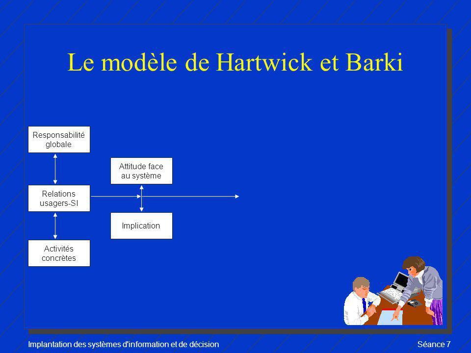 Le modèle de Hartwick et Barki