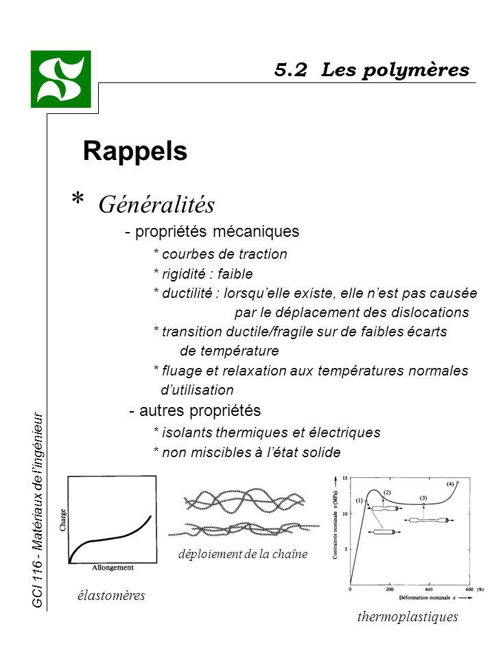 5.2 Les polymères Rappels.