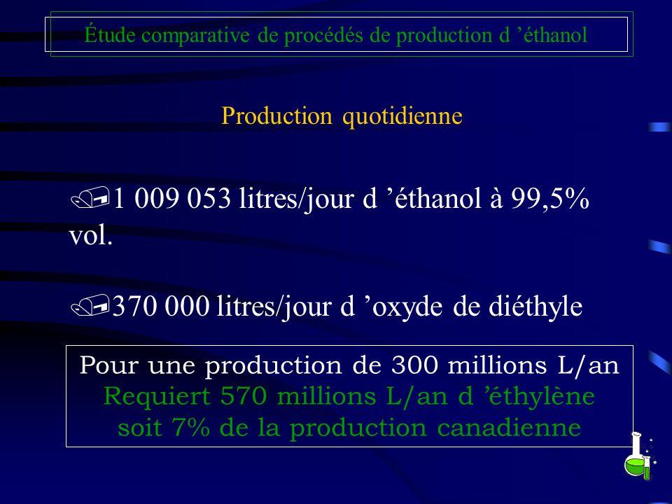 1 009 053 litres/jour d 'éthanol à 99,5% vol.