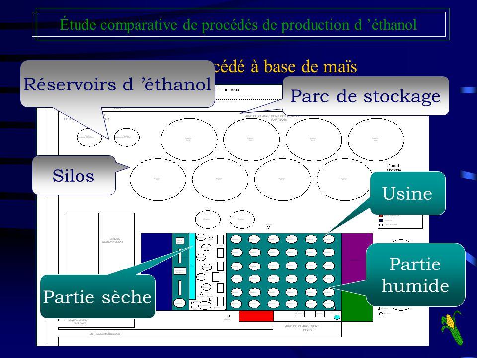 Layout : Procédé à base de maïs Réservoirs d 'éthanol Parc de stockage