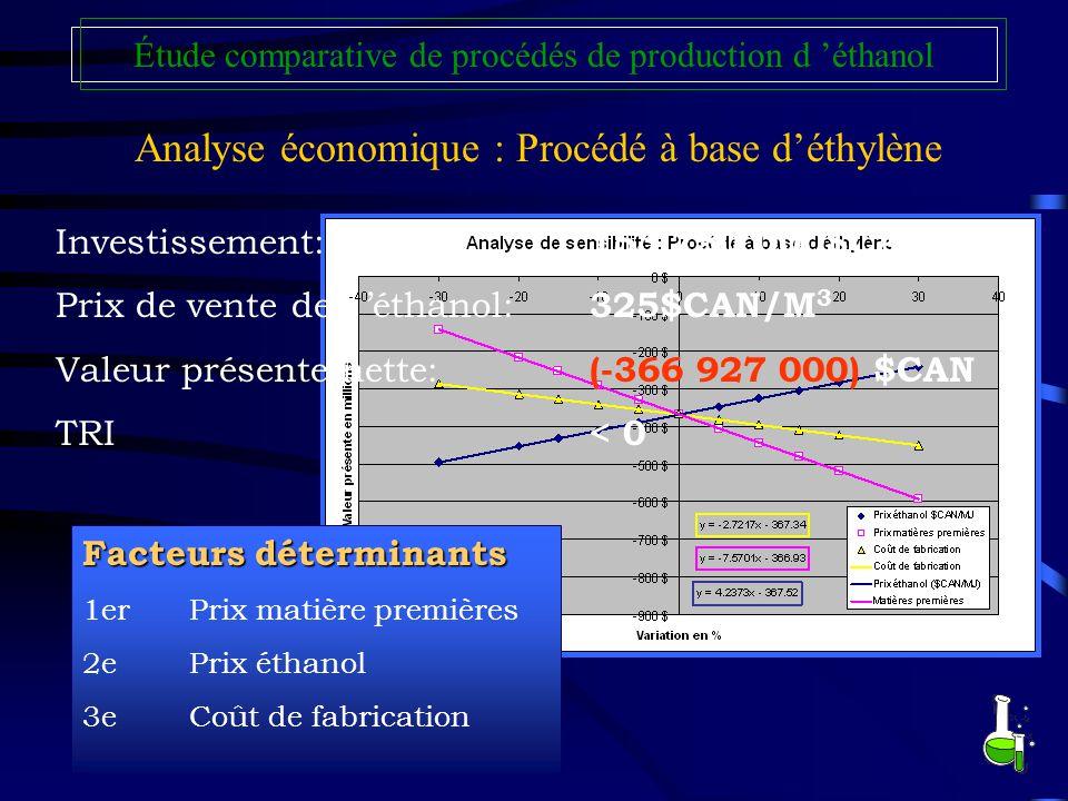Analyse économique : Procédé à base d'éthylène