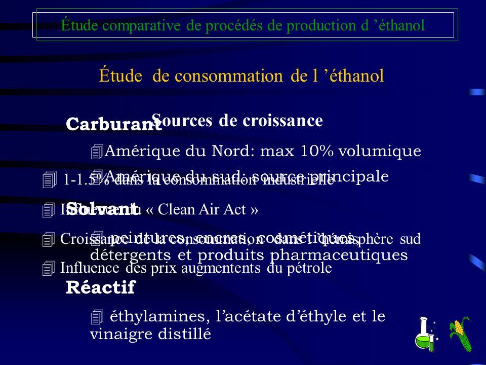 Étude de consommation de l 'éthanol