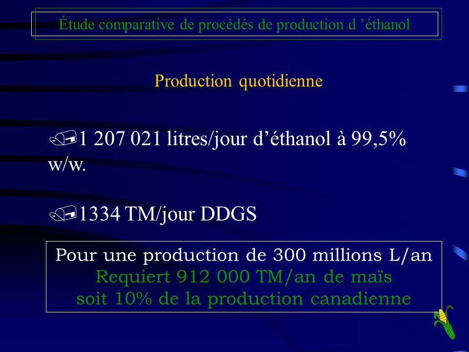 1 207 021 litres/jour d'éthanol à 99,5% w/w.