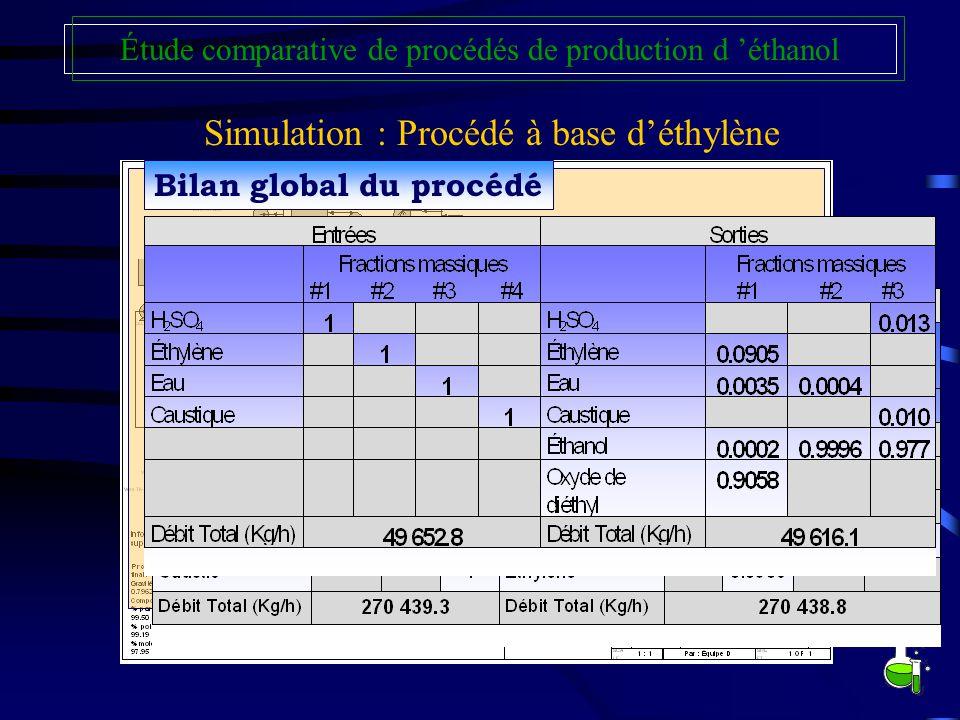 Simulation : Procédé à base d'éthylène