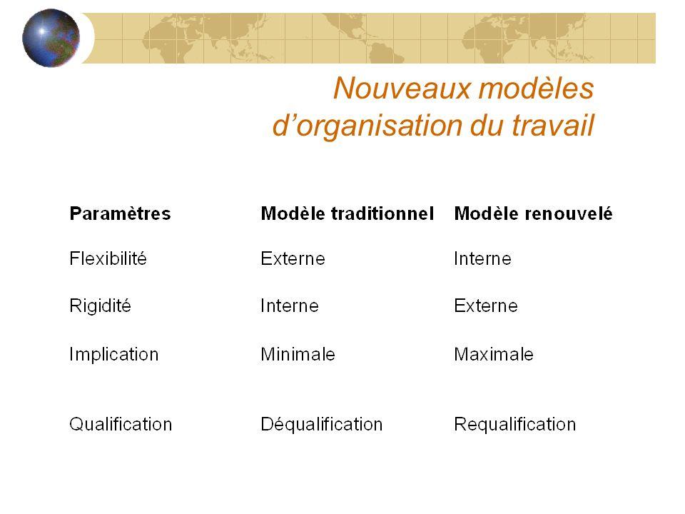 Nouveaux modèles d'organisation du travail
