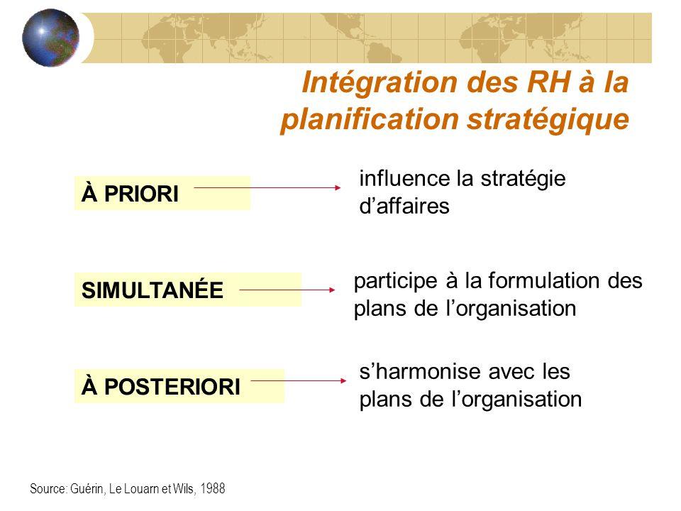 Intégration des RH à la planification stratégique