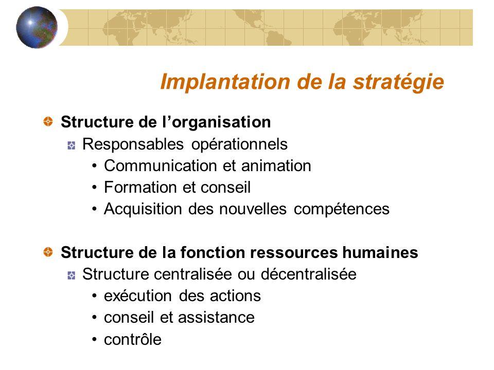 Implantation de la stratégie