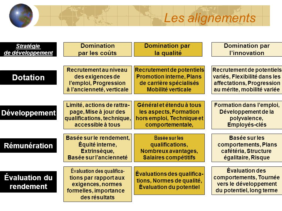 Les alignements Dotation Développement Rémunération Évaluation du