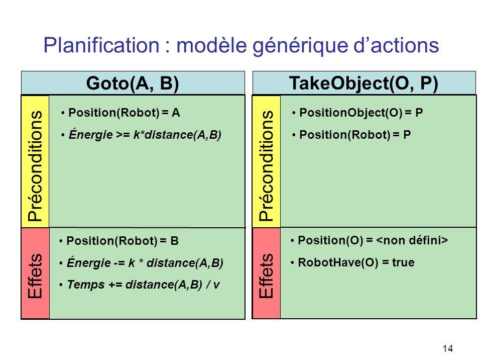 Planification : modèle générique d'actions
