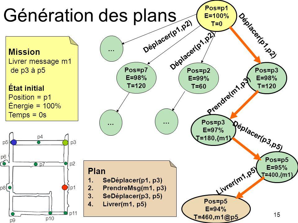 Génération des plans Mission Plan Déplacer(p1,p2) Déplacer(p1,p2)