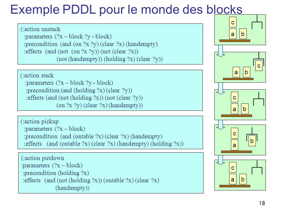 Exemple PDDL pour le monde des blocks