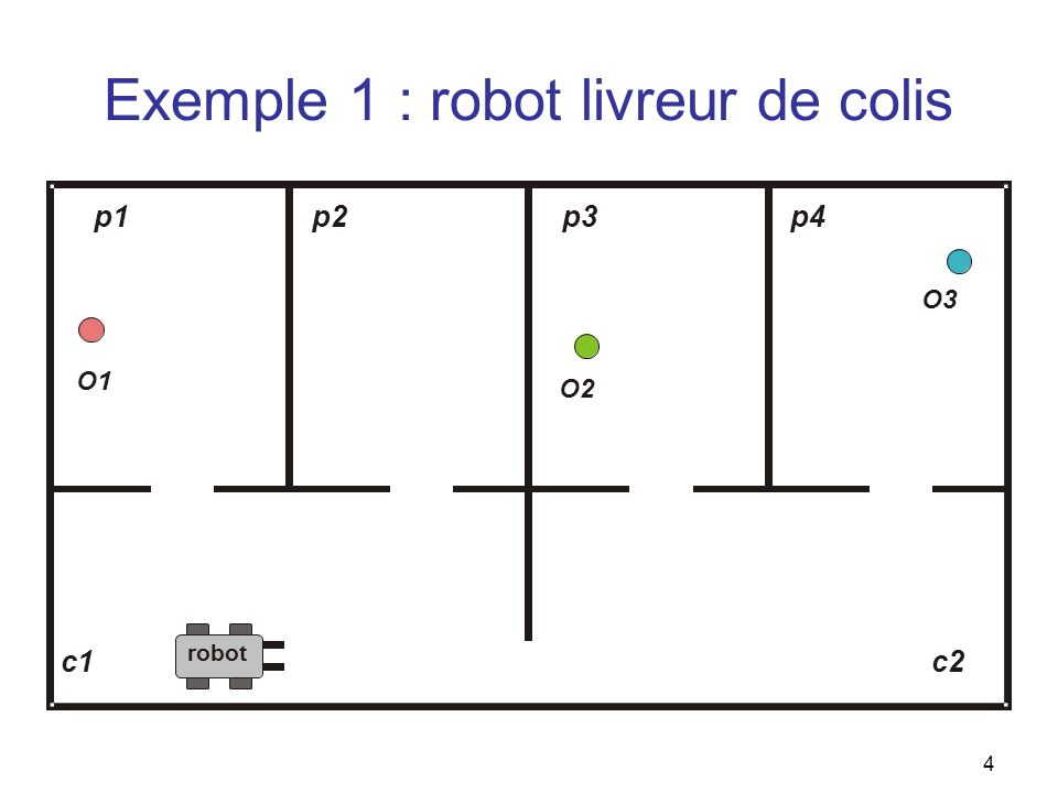 Exemple 1 : robot livreur de colis