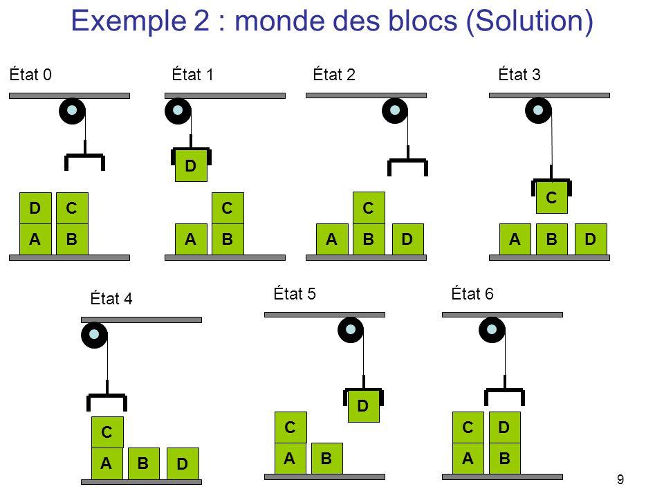 Exemple 2 : monde des blocs (Solution)