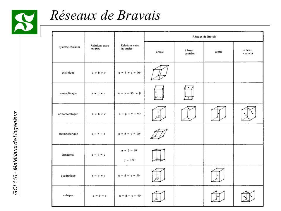 Réseaux de Bravais