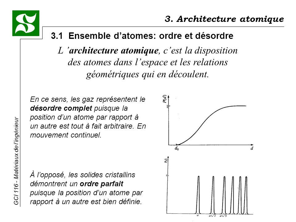 3. Architecture atomique