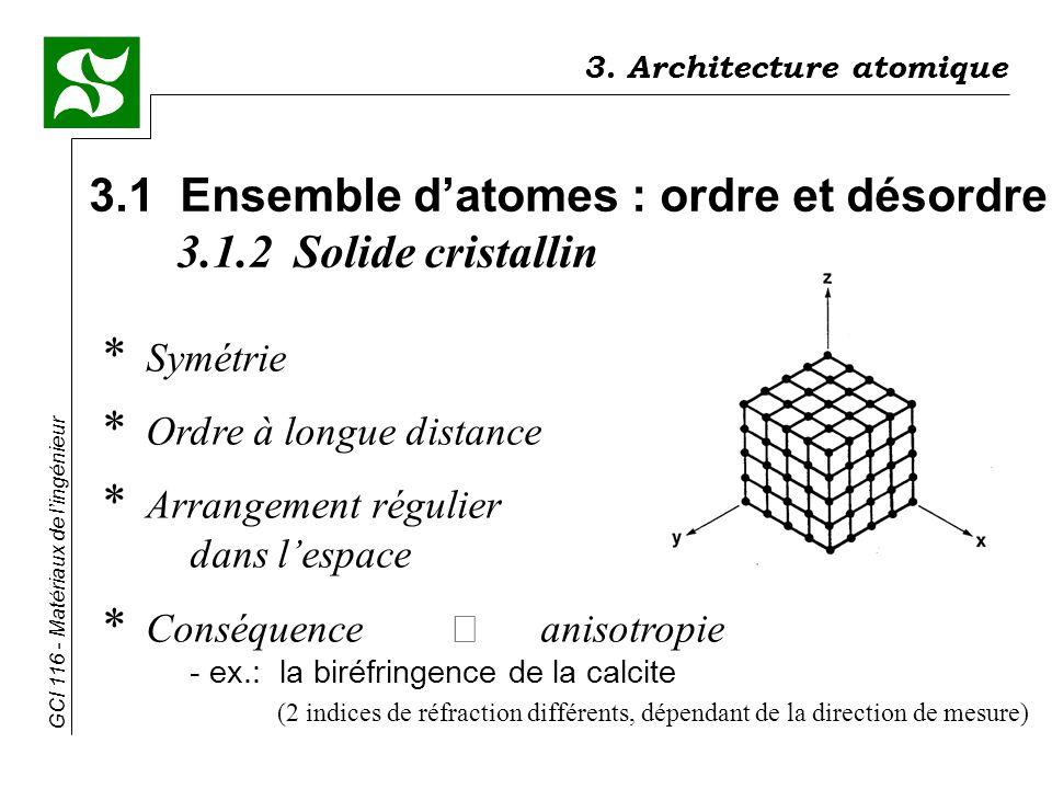 3.1 Ensemble d'atomes : ordre et désordre 3.1.2 Solide cristallin
