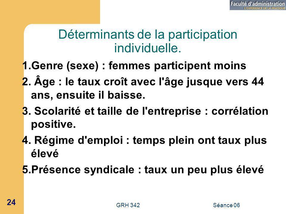 Déterminants de la participation individuelle.