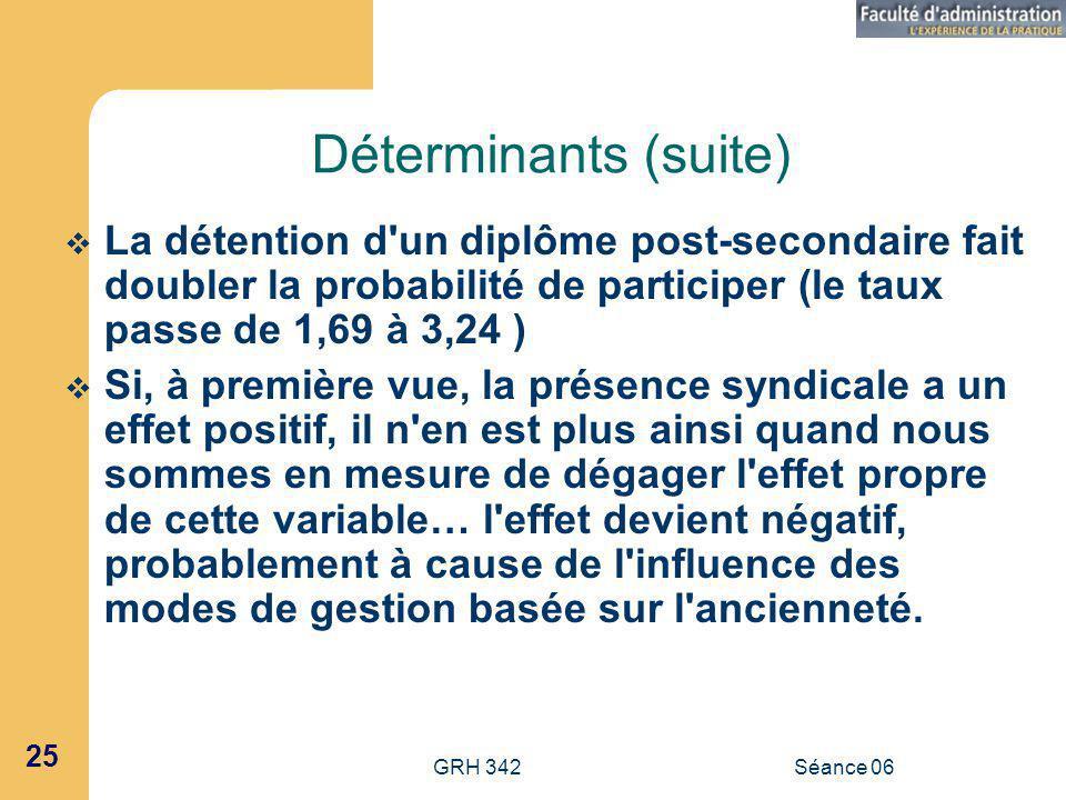 Déterminants (suite) La détention d un diplôme post-secondaire fait doubler la probabilité de participer (le taux passe de 1,69 à 3,24 )
