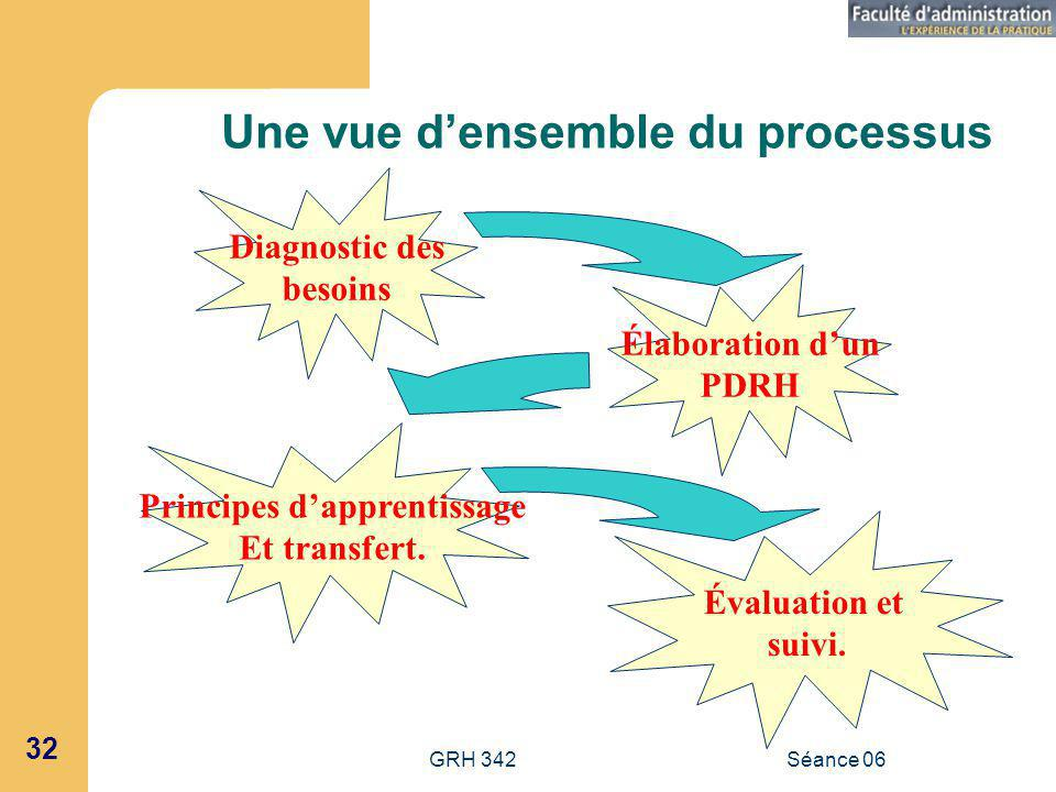 Une vue d'ensemble du processus