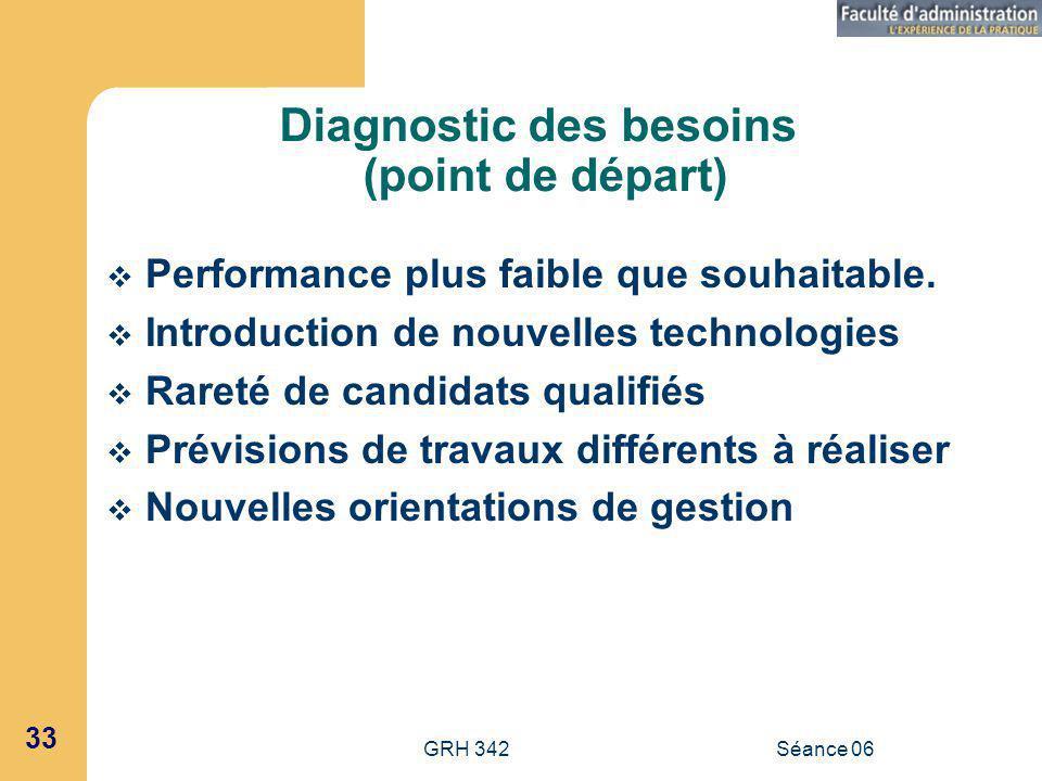 Diagnostic des besoins (point de départ)
