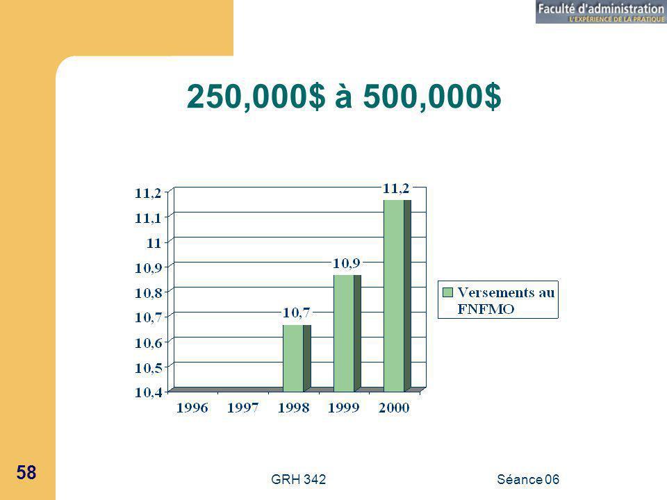 250,000$ à 500,000$ GRH 342 Séance 06