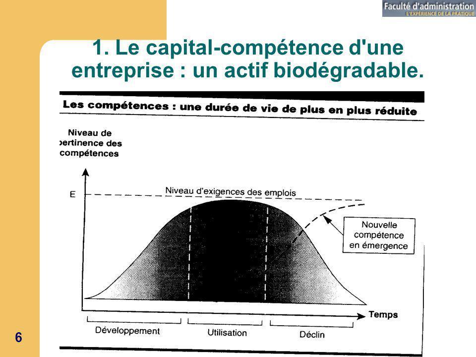 1. Le capital-compétence d une entreprise : un actif biodégradable.