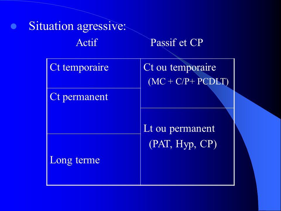 Situation agressive: Actif Passif et CP Ct temporaire Ct ou temporaire