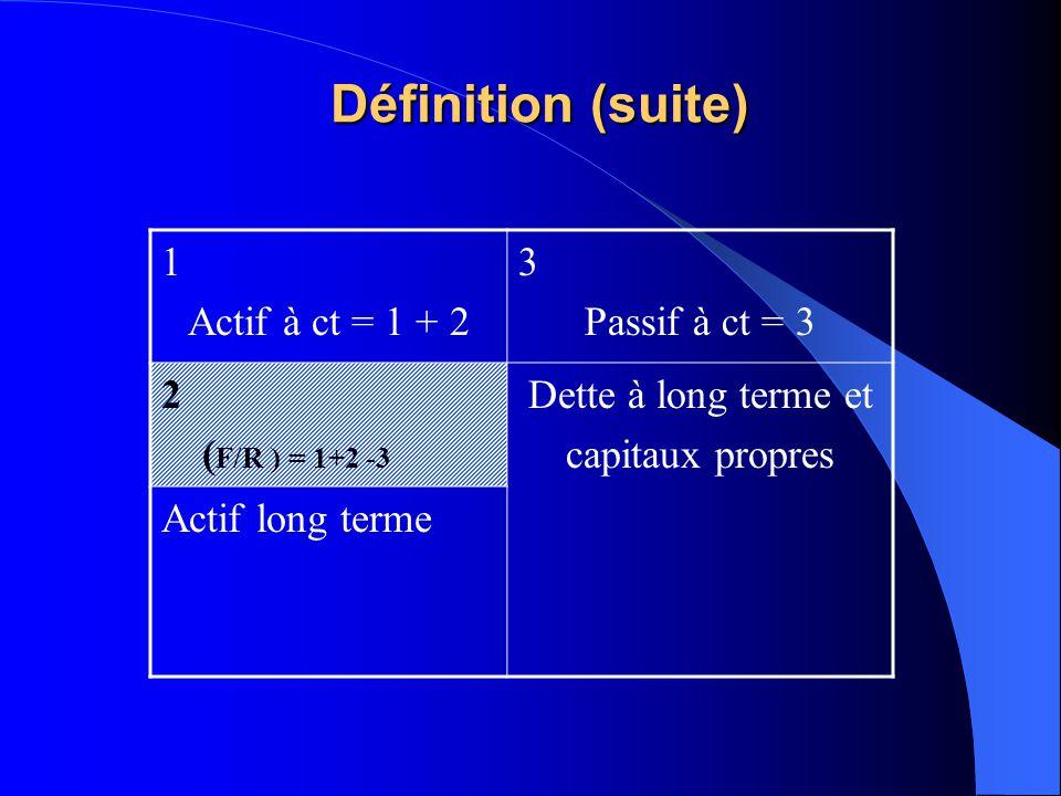 Définition (suite) 1 Actif à ct = 1 + 2 3 Passif à ct = 3 2