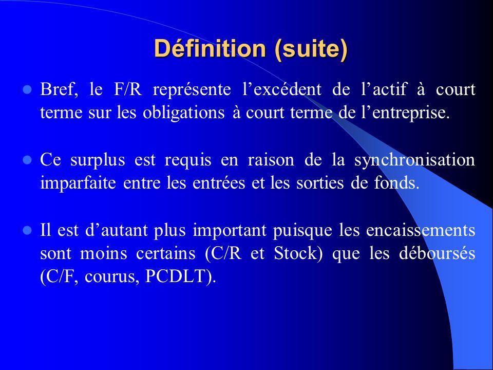 Définition (suite) Bref, le F/R représente l'excédent de l'actif à court terme sur les obligations à court terme de l'entreprise.