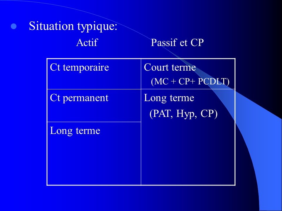 Situation typique: Actif Passif et CP Ct temporaire Court terme