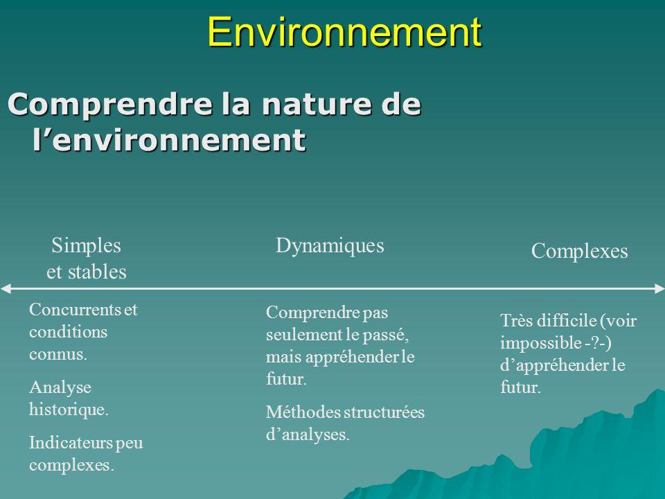 Environnement Comprendre la nature de l'environnement