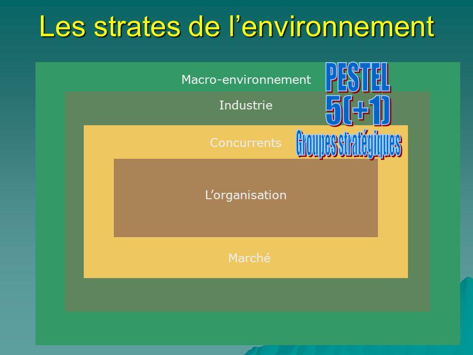 Les strates de l'environnement