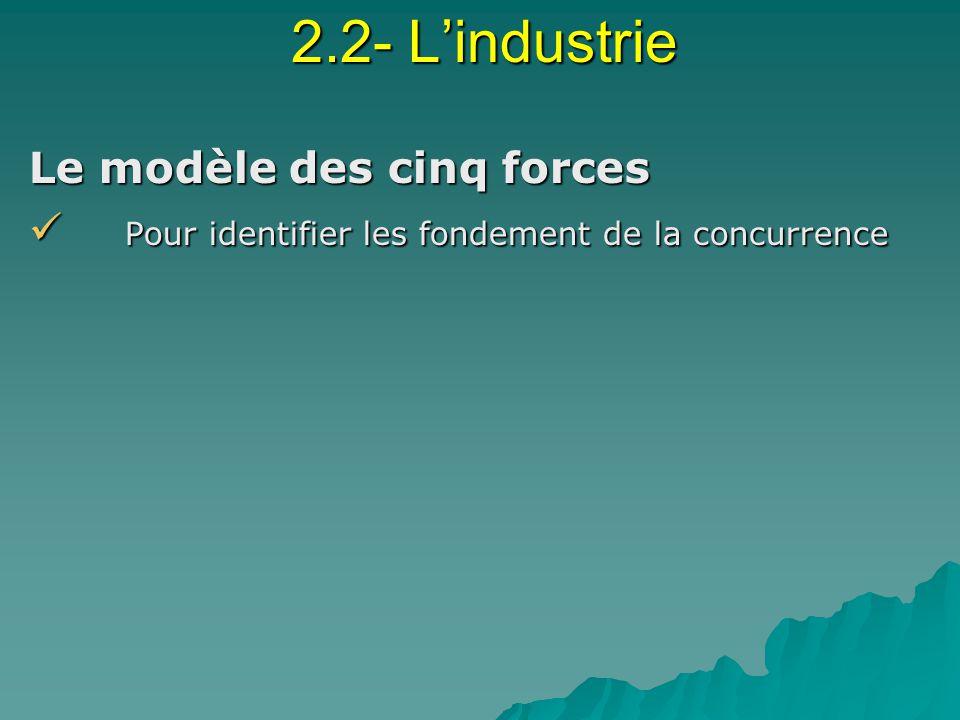 2.2- L'industrie Le modèle des cinq forces