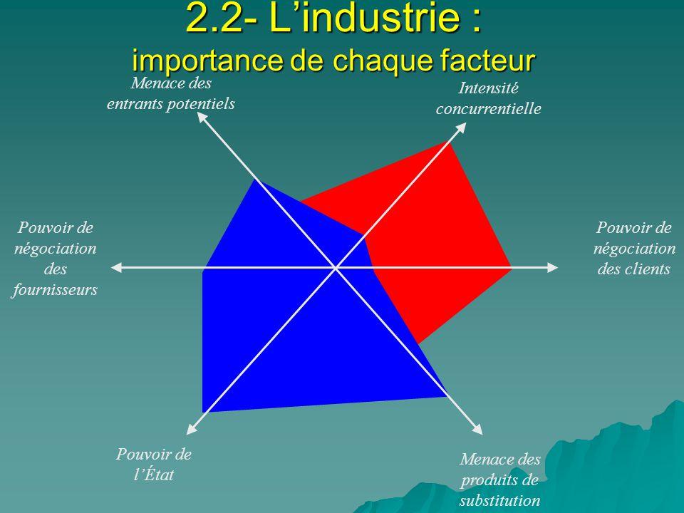2.2- L'industrie : importance de chaque facteur