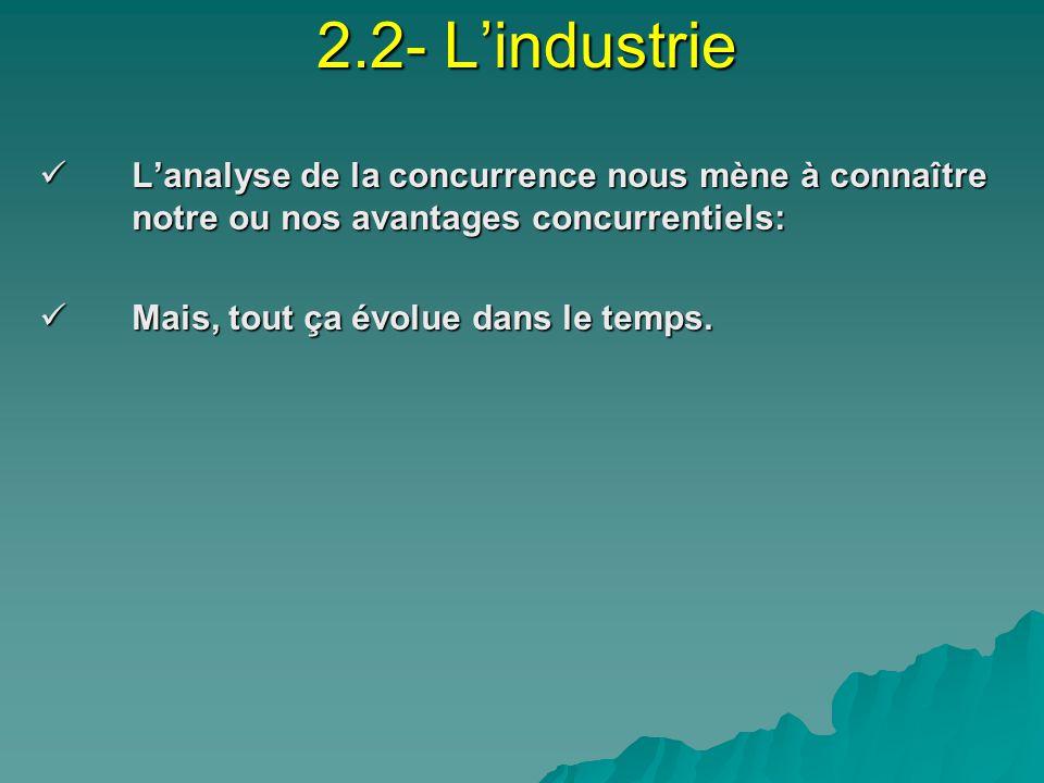 2.2- L'industrie L'analyse de la concurrence nous mène à connaître notre ou nos avantages concurrentiels: