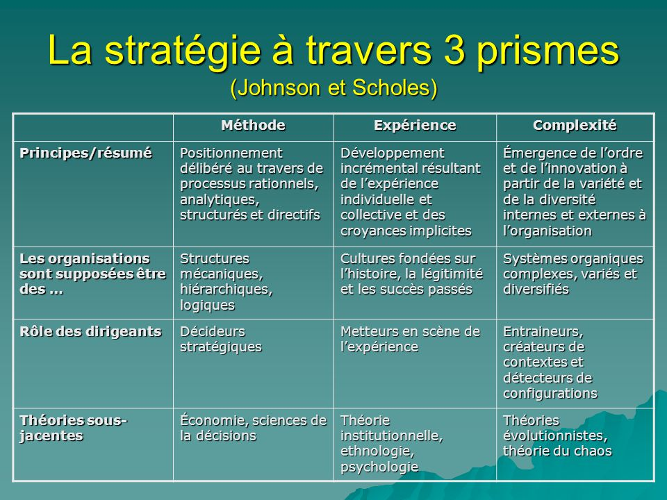 La stratégie à travers 3 prismes (Johnson et Scholes)