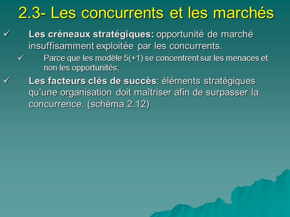 2.3- Les concurrents et les marchés