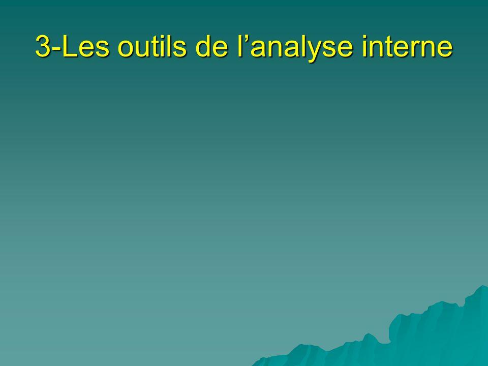 3-Les outils de l'analyse interne