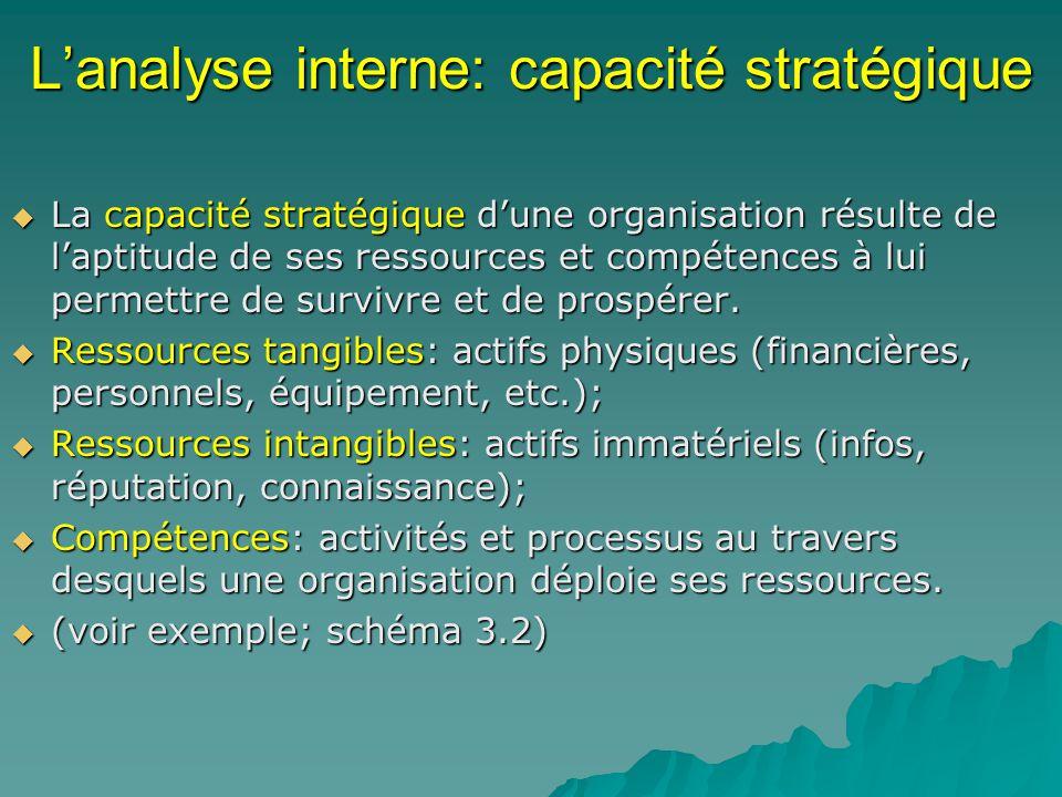 L'analyse interne: capacité stratégique