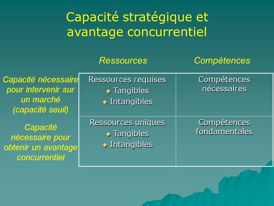 Capacité stratégique et avantage concurrentiel