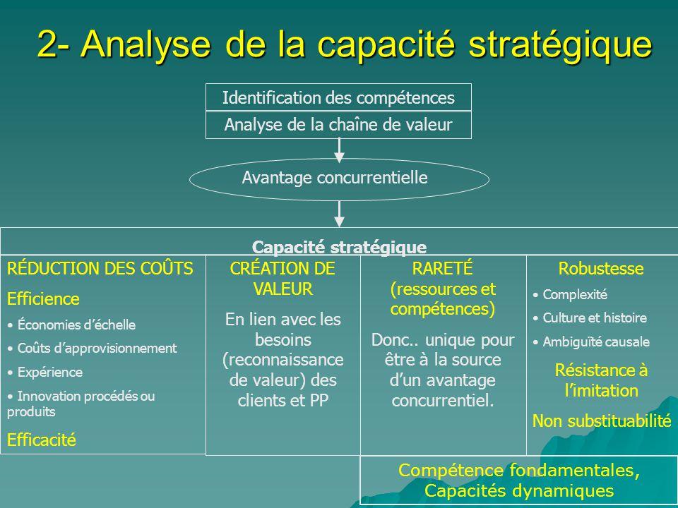 2- Analyse de la capacité stratégique
