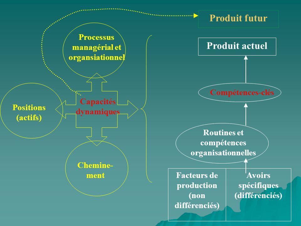 Produit futur Produit actuel Processus managérial et organsiationnel
