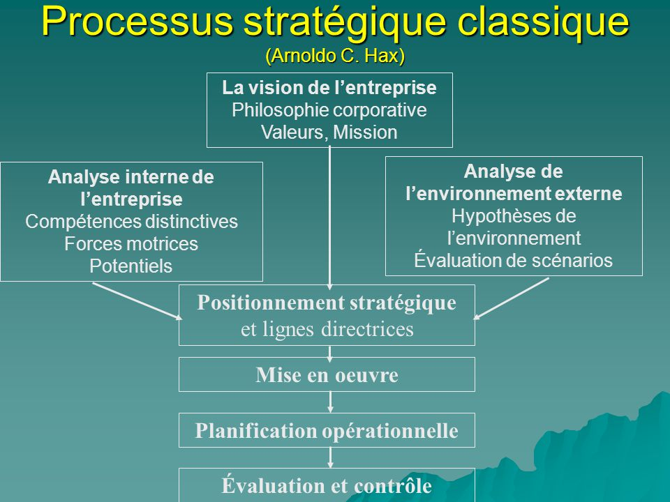 Processus stratégique classique (Arnoldo C. Hax)
