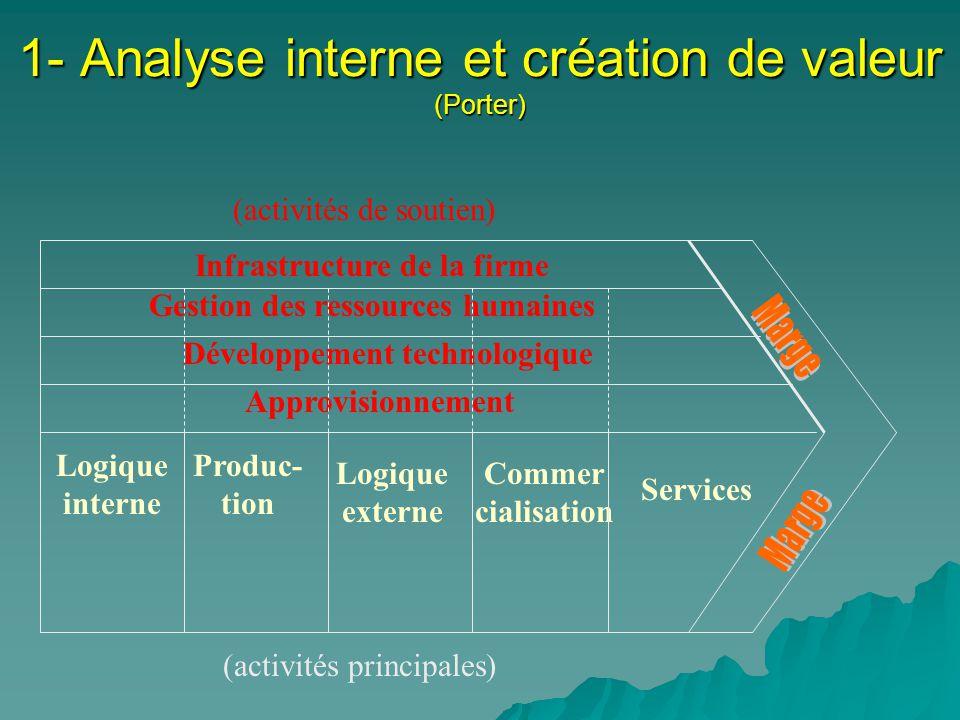 1- Analyse interne et création de valeur (Porter)