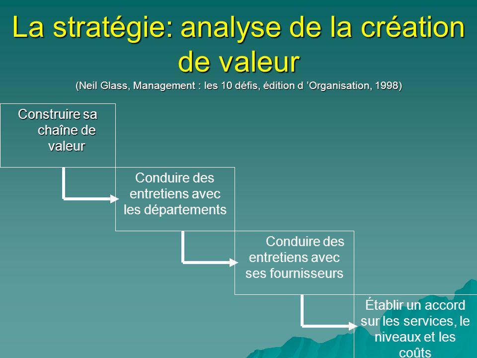 La stratégie: analyse de la création de valeur (Neil Glass, Management : les 10 défis, édition d 'Organisation, 1998)