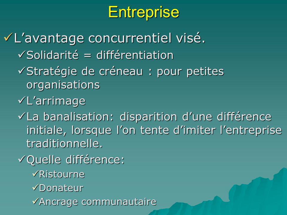 Entreprise L'avantage concurrentiel visé. Solidarité = différentiation